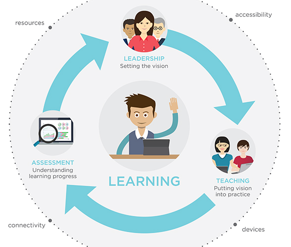 Illustration of learning with technology in the classroom