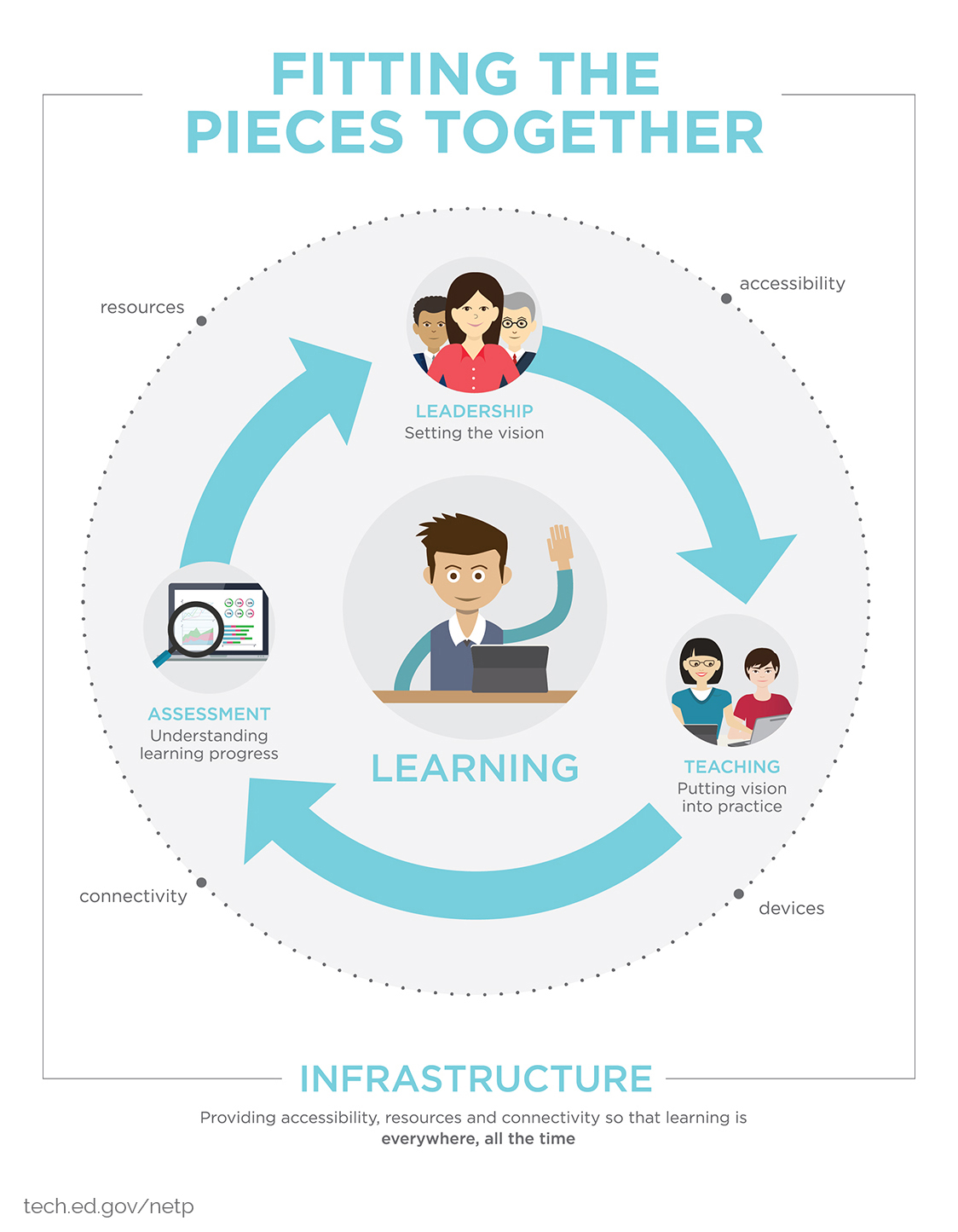 Graphic from the NETP 16 laying out the five parts of the NETP: Learning, Teaching, Leadership, Assessment, and Infrastructure.
